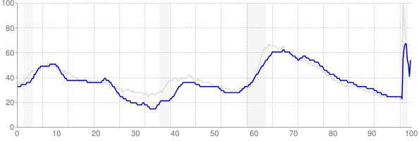 Connecticut monthly unemployment rate chart from 1990 to November 2020